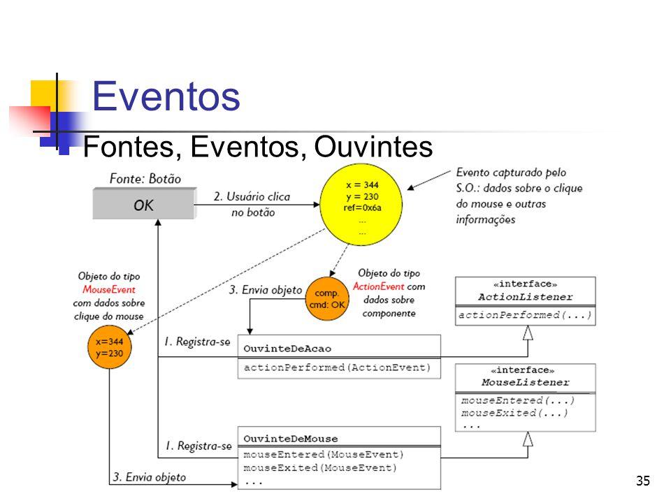 35 Eventos Fontes, Eventos, Ouvintes