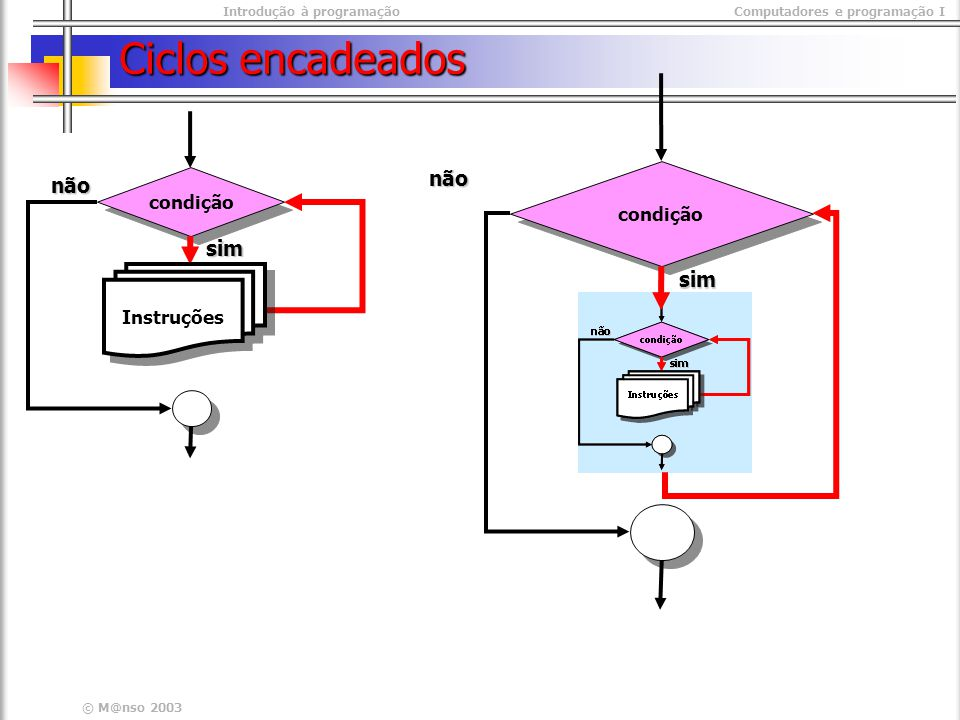 Introdução à programaçãoComputadores e programação I © M@nso 2003 Ciclos encadeados condição não sim Instruções condição não sim