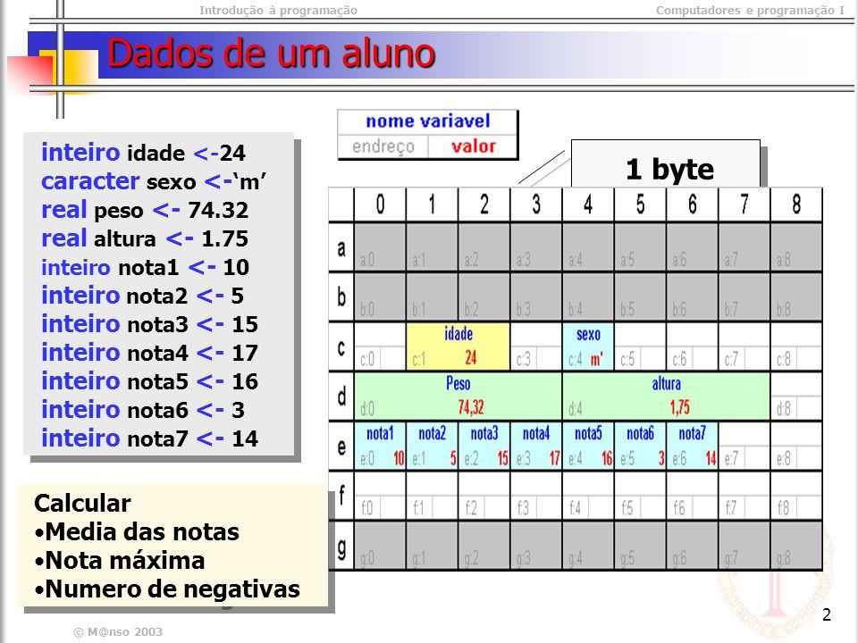 Introdução à programaçãoComputadores e programação I © M@nso 2003 2 Dados de um aluno 1 byte inteiro idade <-24 caracter sexo <- m real peso <- 74.32 real altura <- 1.75 inteiro nota1 <- 10 inteiro nota2 <- 5 inteiro nota3 <- 15 inteiro nota4 <- 17 inteiro nota5 <- 16 inteiro nota6 <- 3 inteiro nota7 <- 14 inteiro idade <-24 caracter sexo <- m real peso <- 74.32 real altura <- 1.75 inteiro nota1 <- 10 inteiro nota2 <- 5 inteiro nota3 <- 15 inteiro nota4 <- 17 inteiro nota5 <- 16 inteiro nota6 <- 3 inteiro nota7 <- 14 Calcular Media das notas Nota máxima Numero de negativas Calcular Media das notas Nota máxima Numero de negativas