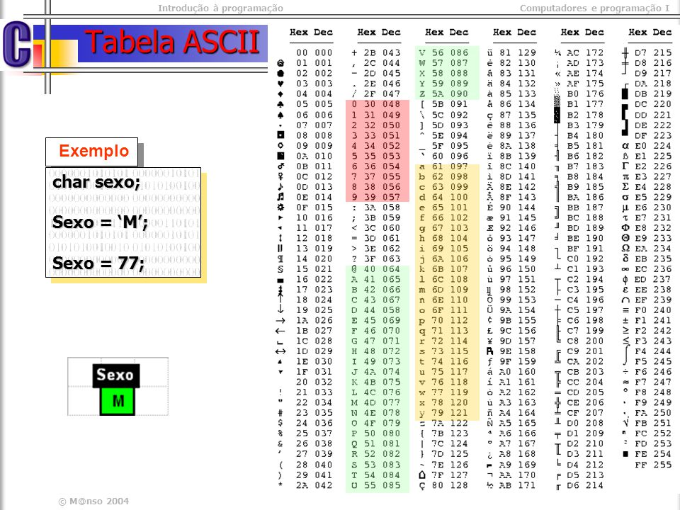 Introdução à programaçãoComputadores e programação I © M@nso 2004 Tabela ASCII Exemplo char sexo; Sexo = M; Sexo = 77; char sexo; Sexo = M; Sexo = 77;