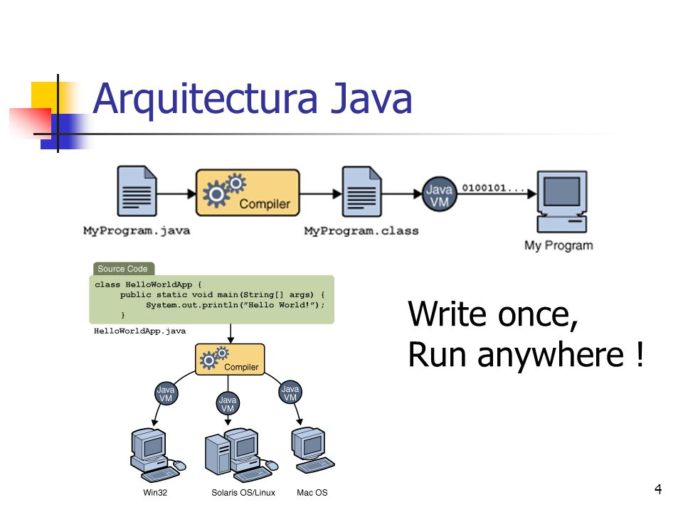 4 Arquitectura Java Write once, Run anywhere !