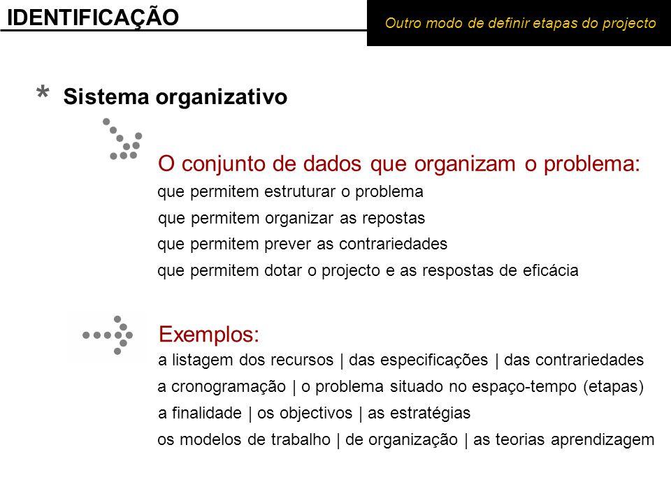 IDENTIFICAÇÃO Outro modo de definir etapas do projecto * O conjunto de dados que organizam o problema: que permitem estruturar o problema que permitem organizar as repostas que permitem prever as contrariedades Sistema organizativo Exemplos: a listagem dos recursos | das especificações | das contrariedades a cronogramação | o problema situado no espaço-tempo (etapas) a finalidade | os objectivos | as estratégias os modelos de trabalho | de organização | as teorias aprendizagem que permitem dotar o projecto e as respostas de eficácia