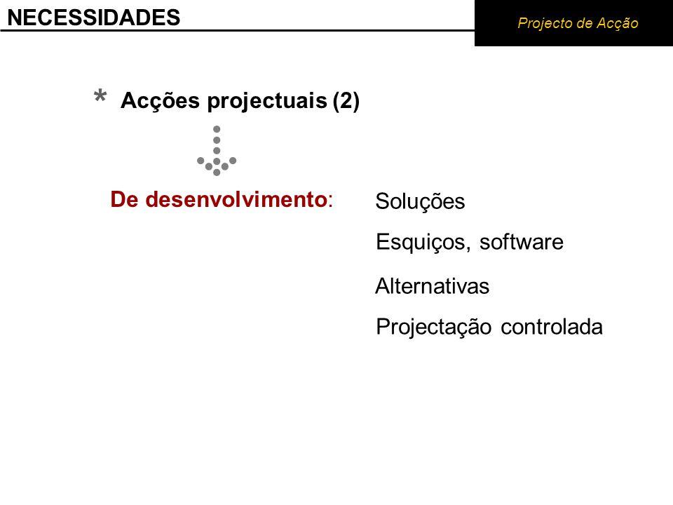 NECESSIDADES Projecto de Acção * Acções projectuais (2) Soluções Esquiços, software Alternativas Projectação controlada De desenvolvimento: