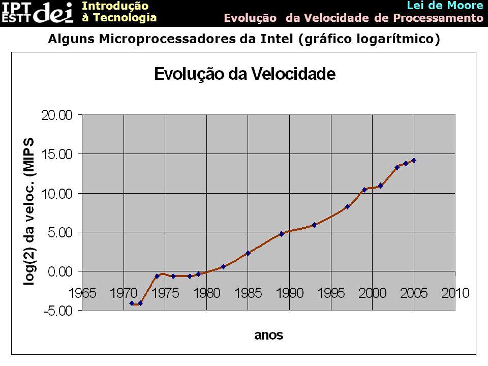 Introdução à Tecnologia Lei de Moore Evolução da Velocidade de Processamento Alguns Microprocessadores da Intel (gráfico logarítmico)