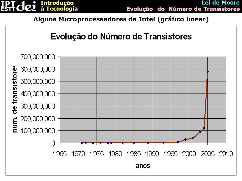 Introdução à Tecnologia Lei de Moore Evolução do Número de Transistores Alguns Microprocessadores da Intel (gráfico linear)