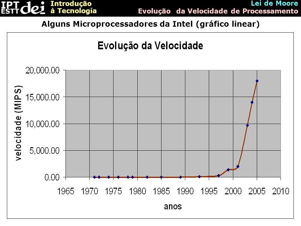 Introdução à Tecnologia Lei de Moore Evolução da Velocidade de Processamento Alguns Microprocessadores da Intel (gráfico linear)