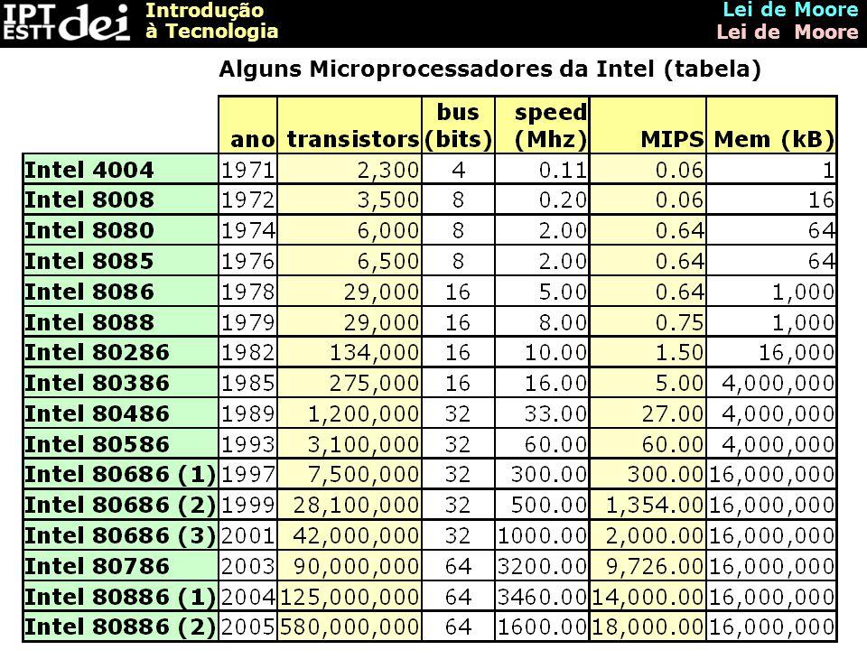 Introdução à Tecnologia Lei de Moore Alguns Microprocessadores da Intel (tabela)