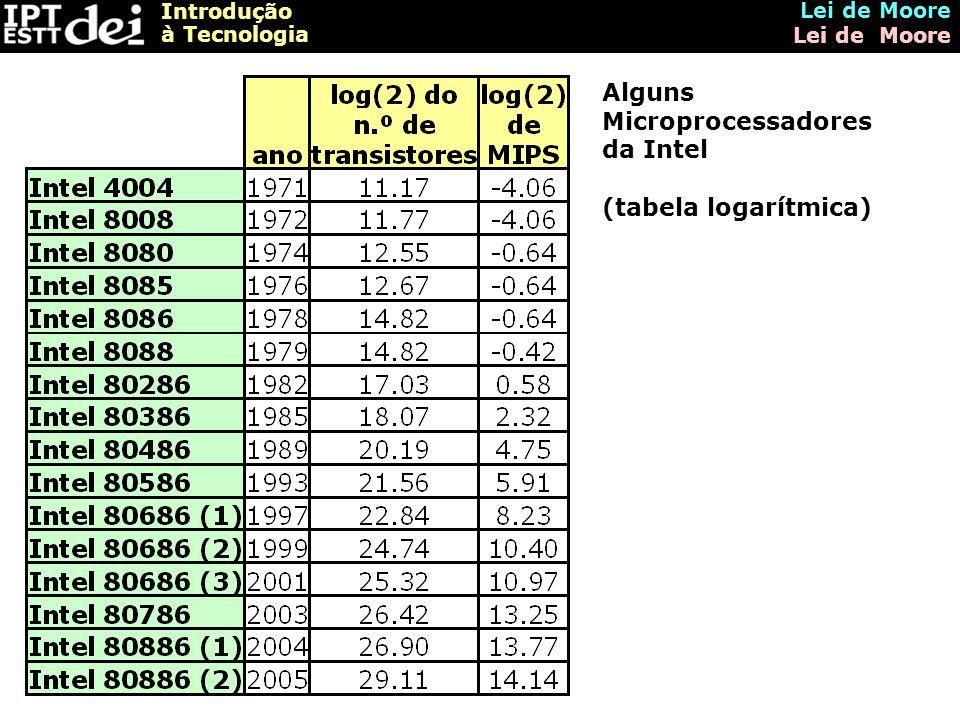 Introdução à Tecnologia Lei de Moore Alguns Microprocessadores da Intel (tabela logarítmica)