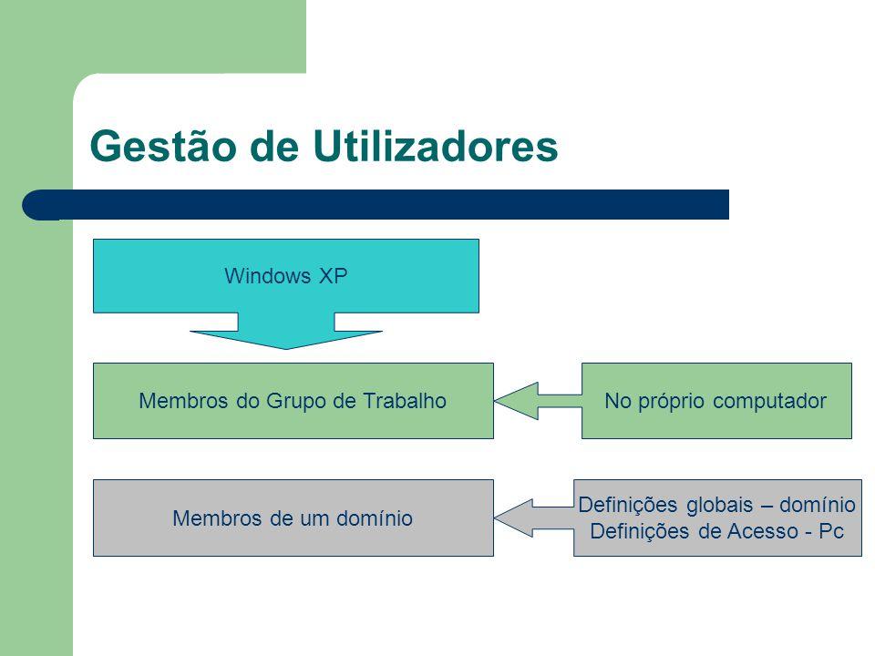 Gestão de Utilizadores Windows XP Membros do Grupo de TrabalhoNo próprio computadorMembros de um domínio Definições globais – domínio Definições de Acesso - Pc
