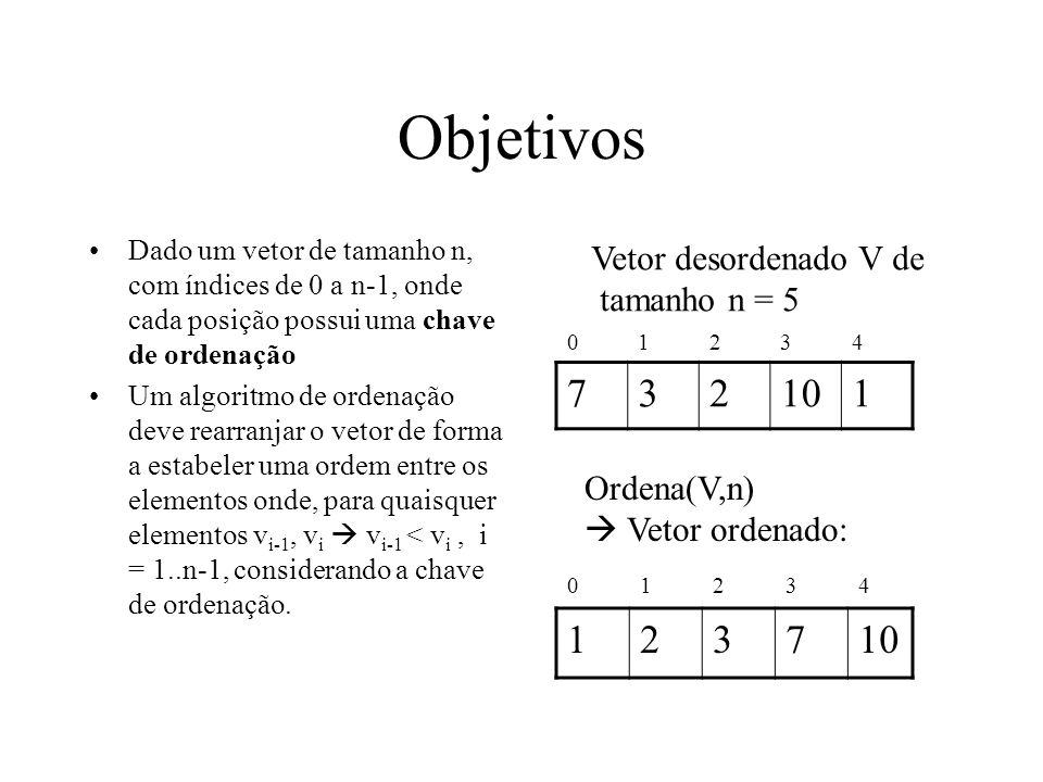 Objetivos Dado um vetor de tamanho n, com índices de 0 a n-1, onde cada posição possui uma chave de ordenação Um algoritmo de ordenação deve rearranja