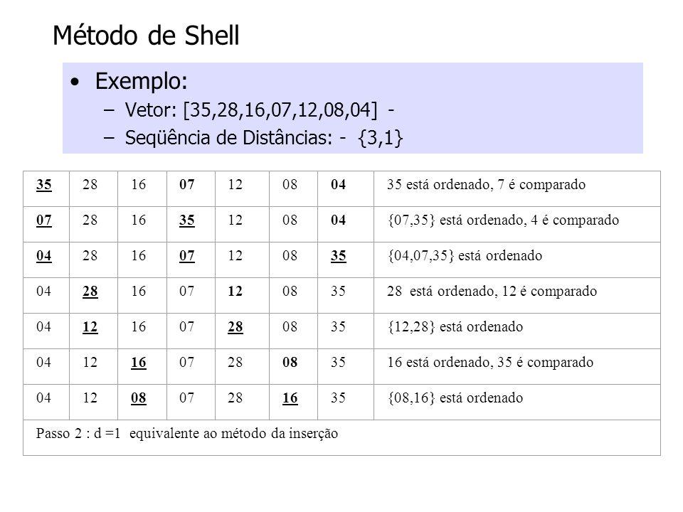 Método de Shell Exemplo: –Vetor: [35,28,16,07,12,08,04] - –Seqüência de Distâncias: - {3,1} 3528160712080435 está ordenado, 7 é comparado 072816351208
