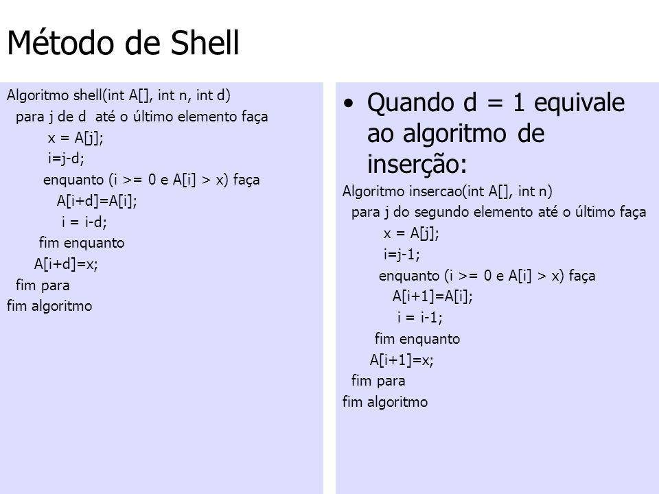 Método de Shell Algoritmo shell(int A[], int n, int d) para j de d até o último elemento faça x = A[j]; i=j-d; enquanto (i >= 0 e A[i] > x) faça A[i+d