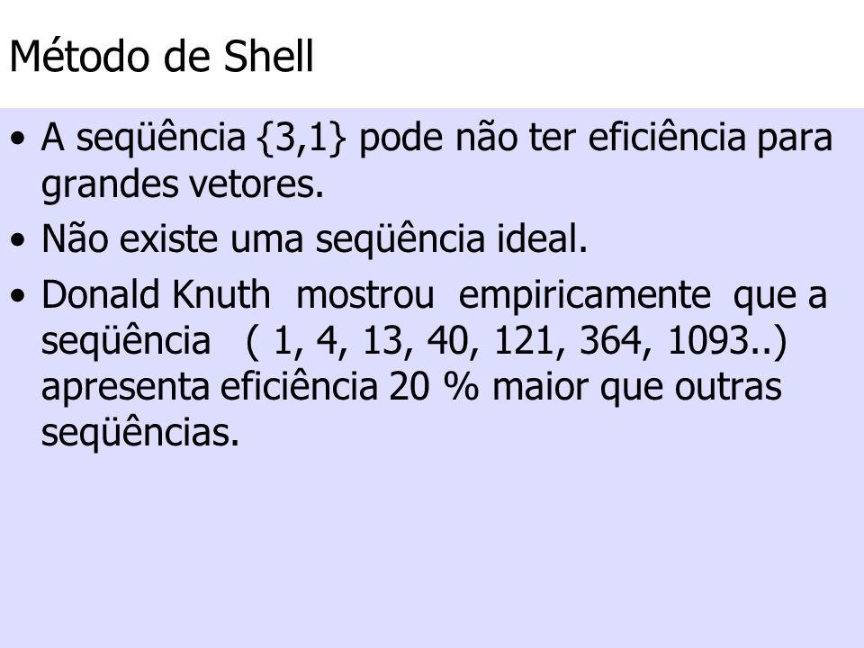 Método de Shell A seqüência {3,1} pode não ter eficiência para grandes vetores. Não existe uma seqüência ideal. Donald Knuth mostrou empiricamente que