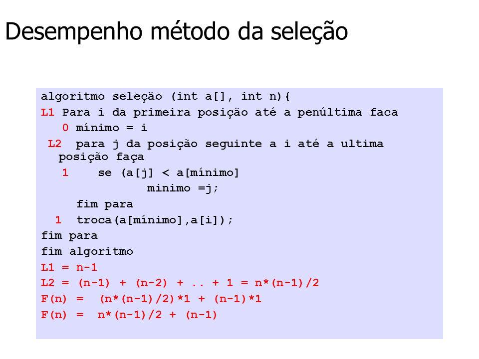 Desempenho método da seleção algoritmo seleção (int a[], int n){ L1 Para i da primeira posição até a penúltima faca 0 mínimo = i L2 para j da posição