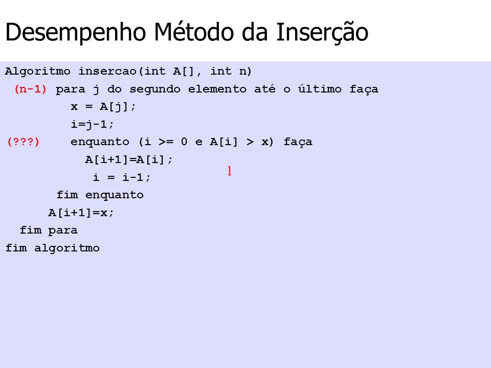 Desempenho Método da Inserção Algoritmo insercao(int A[], int n) (n-1) para j do segundo elemento até o último faça x = A[j]; i=j-1; (???) enquanto (i