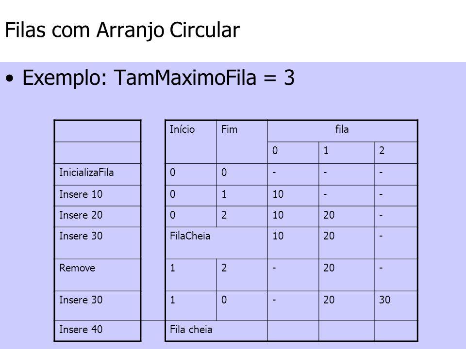 Filas com Arranjo Circular Exemplo: TamMaximoFila = 3 InícioFimfila 012 InicializaFila00--- Insere 100110-- Insere 20021020- Insere 30FilaCheia1020- R