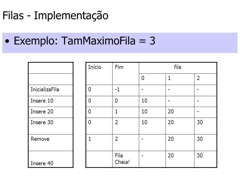 Filas - Implementação Exemplo: TamMaximoFila = 3 InícioFimfila 012 InicializaFila0--- Insere 100010-- Insere 20011020- Insere 3002102030 Remove12-2030