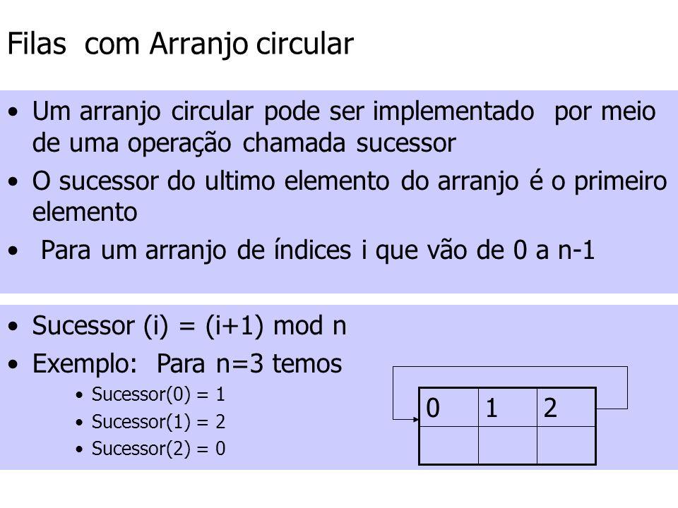 Filas com Arranjo Circular Implementação 2 –Inicialização da fila: Inicio = 0 Fim = 0 –Condição de fila vazia: Fim = Inicio –Condição de fila cheia: sucessor(Fim)= Inicio –Insere: Se a fila não estiver cheia –Insere na posição Fim – Fim = sucessor(Fim) –Remove: Se a fila não estiver vazia –Remove da posição Inicio –Inicio=sucessor(inicio)
