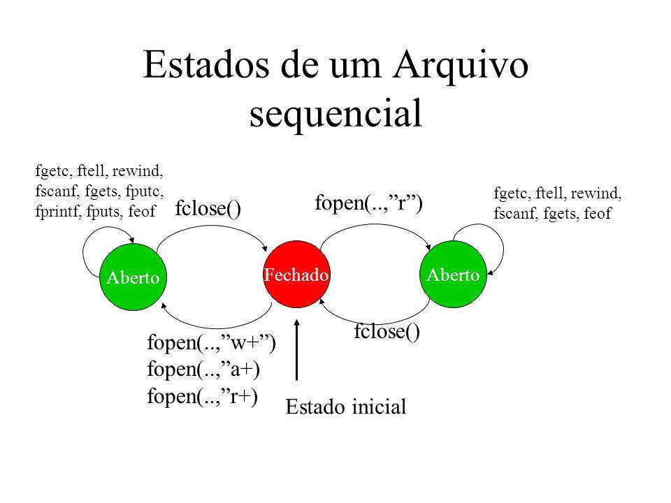 Estados de um Arquivo sequencial AbertoFechado fopen(..,r) fclose() fgetc, ftell, rewind, fscanf, fgets, feof Aberto fgetc, ftell, rewind, fscanf, fge