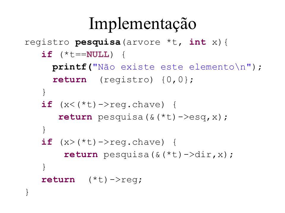 Implementação registro pesquisa(arvore *t, int x){ if (*t==NULL) { printf( Não existe este elemento\n ); return (registro) {0,0}; } if (x reg.chave) { return pesquisa(&(*t)->esq,x); } if (x>(*t)->reg.chave) { return pesquisa(&(*t)->dir,x); } return (*t)->reg; }