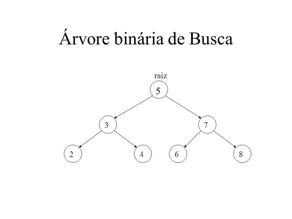 O TAD Árvore binária de busca Operações: –Inicializa: Cria a árvore vazia (a referência para a raiz é NULL) –Pesquisa: Tenta recuperar um elemento existente na árvore dada uma chave de pesquisa.