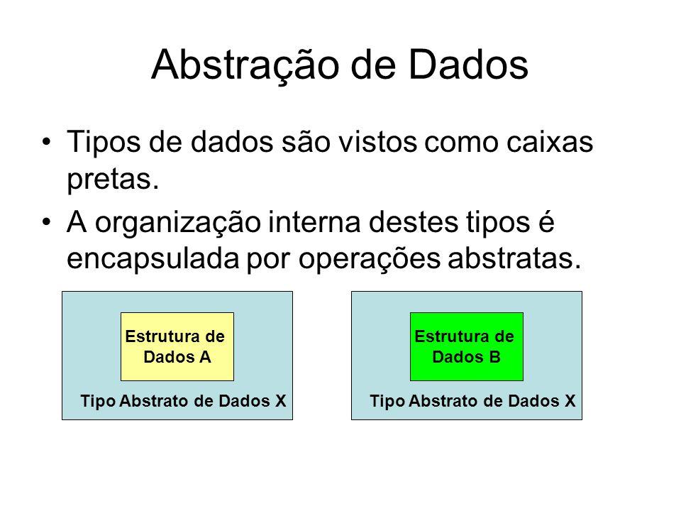 Abstração de Dados Tipos de dados são vistos como caixas pretas. A organização interna destes tipos é encapsulada por operações abstratas. Estrutura d