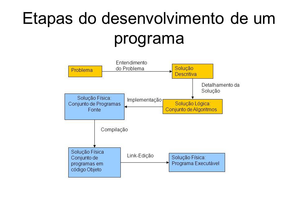 Etapas do desenvolvimento de um programa Solução Descritiva Solução Lógica: Conjunto de Algoritmos Solução Física: Conjunto de Programas Fonte Solução