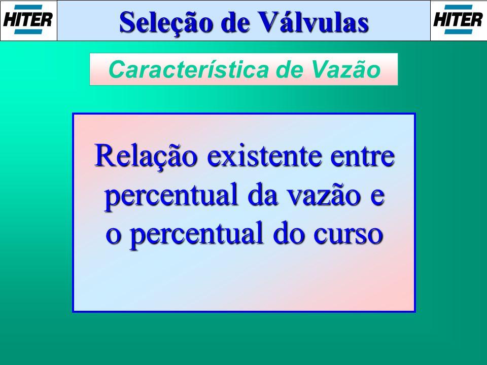 Seleção de Válvulas Característica de Vazão Relação existente entre percentual da vazão e o percentual do curso