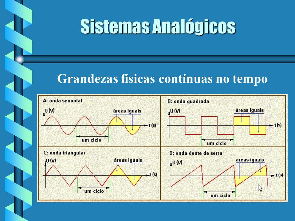 Sistemas Analógicos Grandezas físicas contínuas no tempo