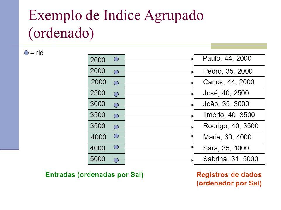 Exemplo de Indice Agrupado (ordenado) Paulo, 44, 2000 Pedro, 35, 2000 Carlos, 44, 2000 José, 40, 2500 João, 35, 3000 Ilmério, 40, 3500 Rodrigo, 40, 35