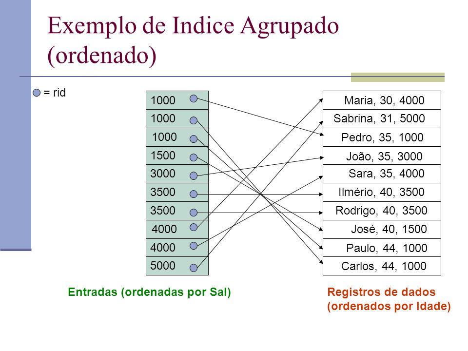 Exemplo de Indice Agrupado (ordenado) Paulo, 44, 1000 Pedro, 35, 1000 Carlos, 44, 1000 José, 40, 1500 João, 35, 3000 Ilmério, 40, 3500 Rodrigo, 40, 35