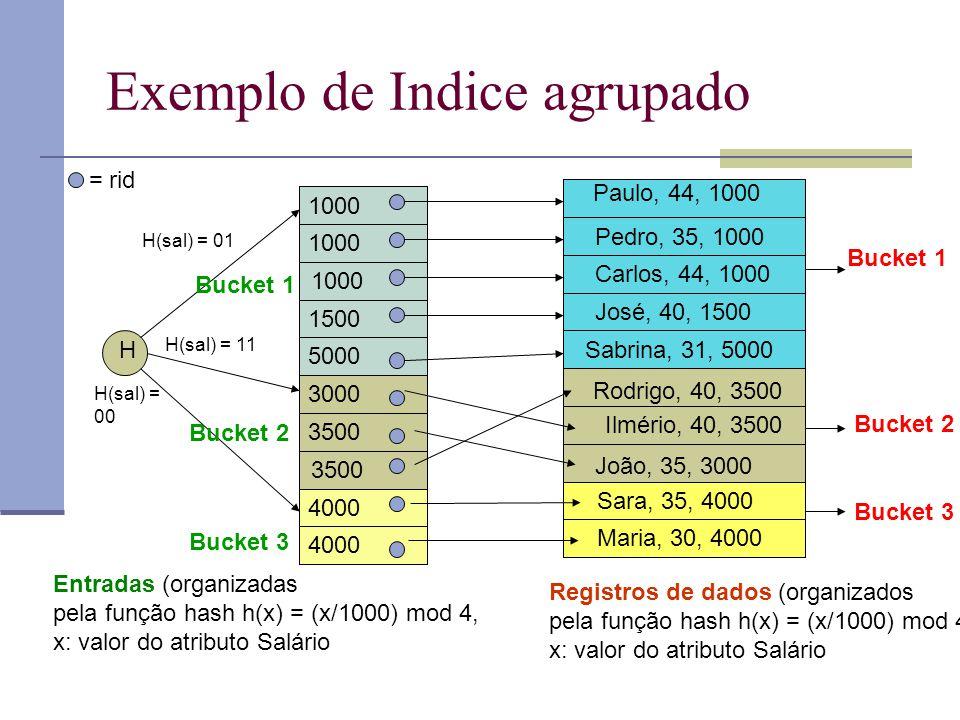Exemplo de Indice agrupado Paulo, 44, 1000 Pedro, 35, 1000 Carlos, 44, 1000 José, 40, 1500 João, 35, 3000 Ilmério, 40, 3500 Rodrigo, 40, 3500 Maria, 3