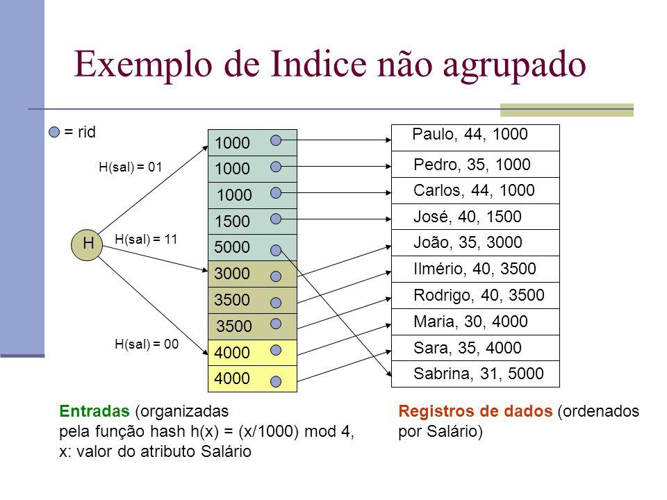 Exemplo de Indice não agrupado Paulo, 44, 1000 Pedro, 35, 1000 Carlos, 44, 1000 José, 40, 1500 João, 35, 3000 Ilmério, 40, 3500 Rodrigo, 40, 3500 Mari