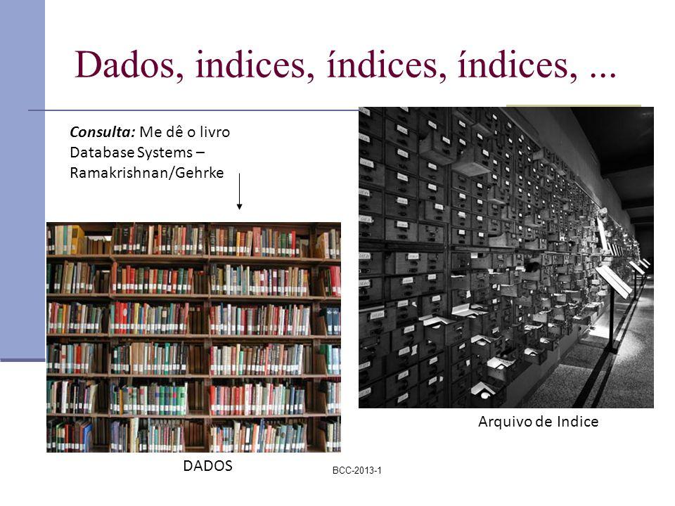 BCC-2013-1 Dados, indices, índices, índices,... DADOS Consulta: Me dê o livro Database Systems – Ramakrishnan/Gehrke Arquivo de Indice