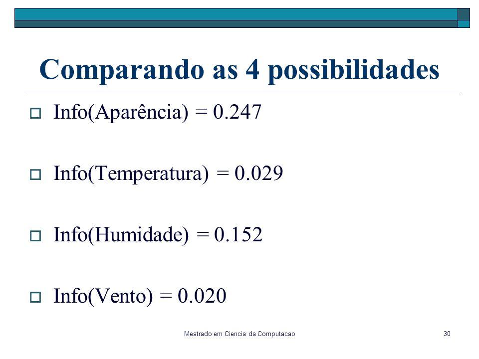 Mestrado em Ciencia da Computacao30 Comparando as 4 possibilidades Info(Aparência) = 0.247 Info(Temperatura) = 0.029 Info(Humidade) = 0.152 Info(Vento