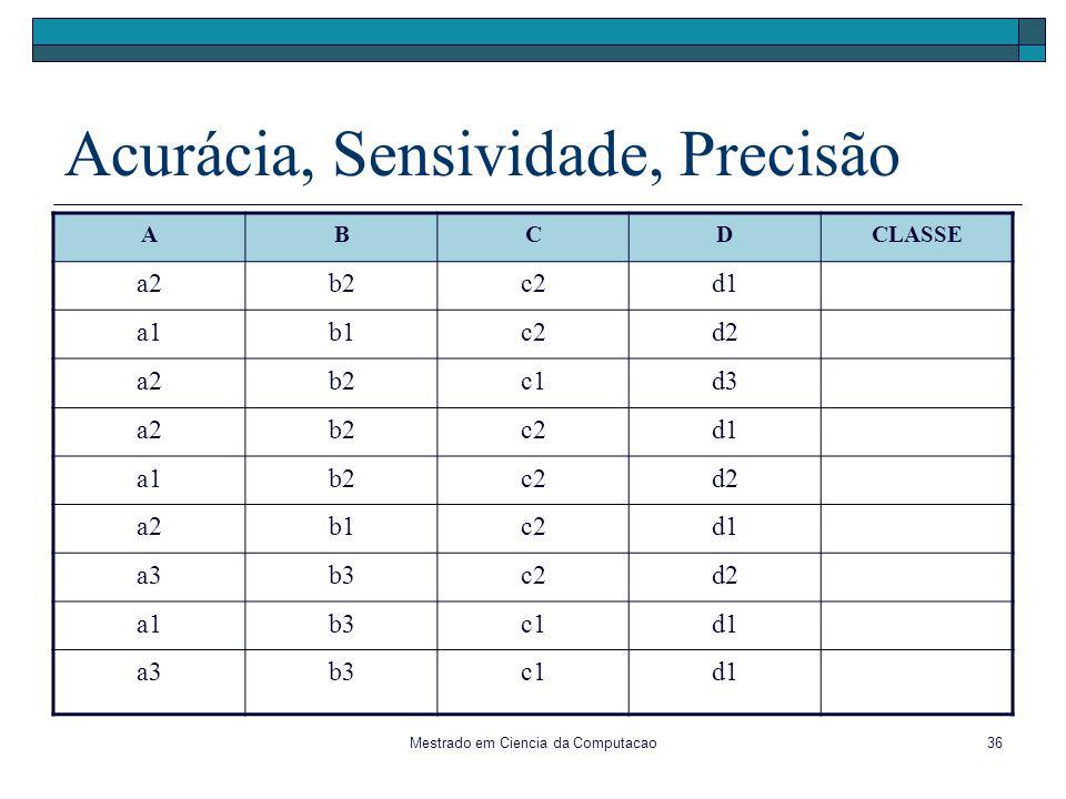 Mestrado em Ciencia da Computacao36 Acurácia, Sensividade, Precisão ABCDCLASSE a2b2c2d1 a1b1c2d2 a2b2c1d3 a2b2c2d1 a1b2c2d2 a2b1c2d1 a3b3c2d2 a1b3c1d1