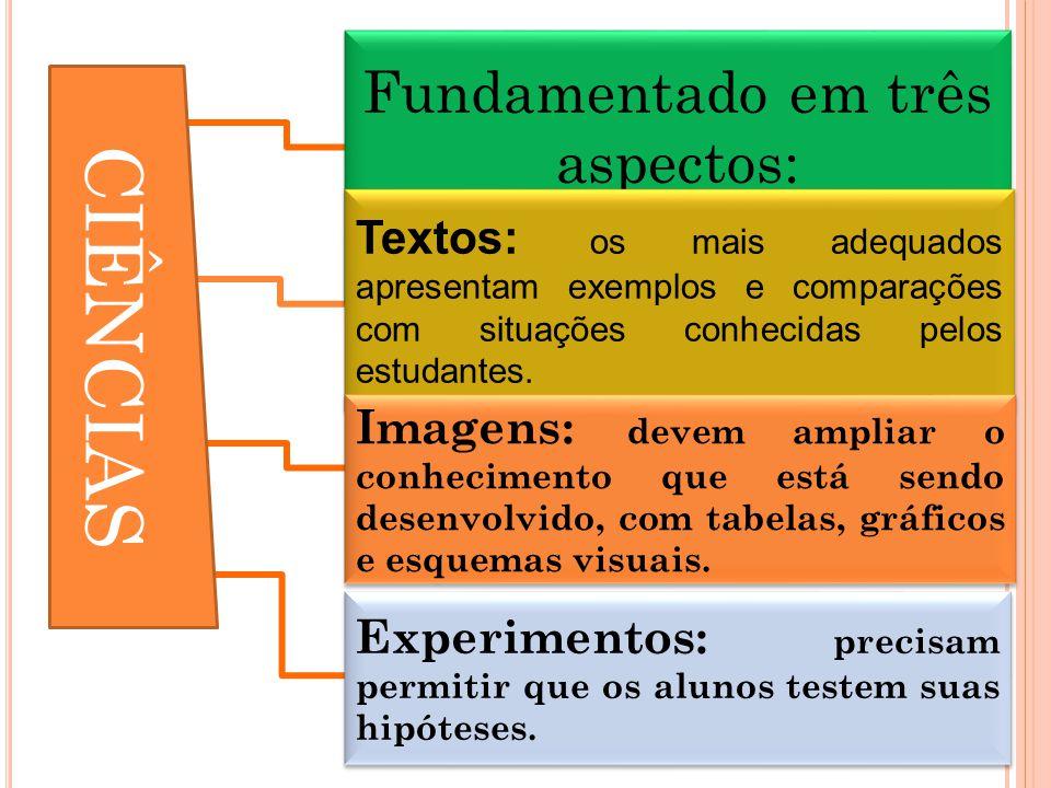Fundamentado em três aspectos: Textos: os mais adequados apresentam exemplos e comparações com situações conhecidas pelos estudantes.