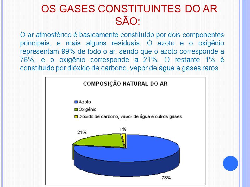 OS GASES CONSTITUINTES DO AR SÃO: O ar atmosférico é basicamente constituído por dois componentes principais, e mais alguns residuais. O azoto e o oxi