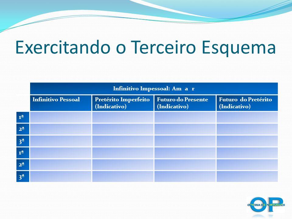 Exercitando o Terceiro Esquema Infinitivo Impessoal: Am a r Infinitivo PessoalPretérito Imperfeito (Indicativo) Futuro do Presente (Indicativo) Futuro