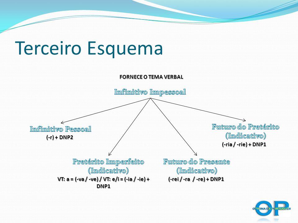 Terceiro Esquema FORNECE O TEMA VERBAL VT: a = (-va / -ve) / VT: e/i = (-ia / -ie) + DNP1 (-rei / -ra / -re) + DNP1 (-r) + DNP2 (-r) + DNP2 (-ria / -r
