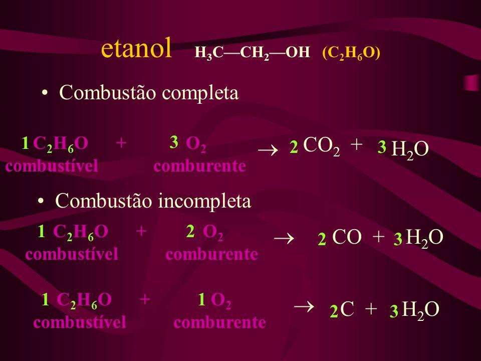 etanol H 3 CCH 2 OH (C 2 H 6 O) Combustão completa C 2 H 6 O + combustível O 2 comburente CO 2 + H 2 O Combustão incompleta C 2 H 6 O + combustível O