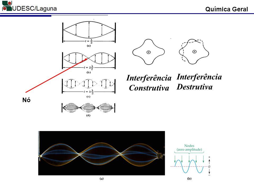 Química Geral Interferência Construtiva Interferência Destrutiva Nó