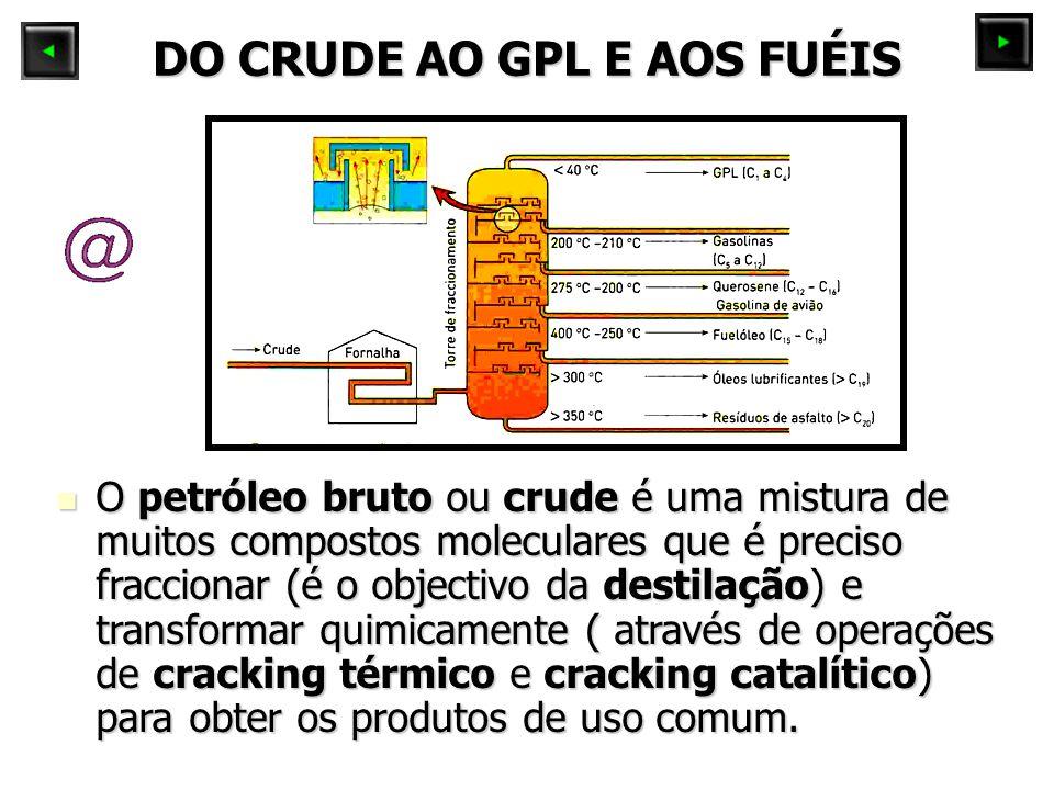 DO CRUDE AO GPL E AOS FUÉIS O petróleo bruto ou crude é uma mistura de muitos compostos moleculares que é preciso fraccionar (é o objectivo da destilação) e transformar quimicamente ( através de operações de cracking térmico e cracking catalítico) para obter os produtos de uso comum.