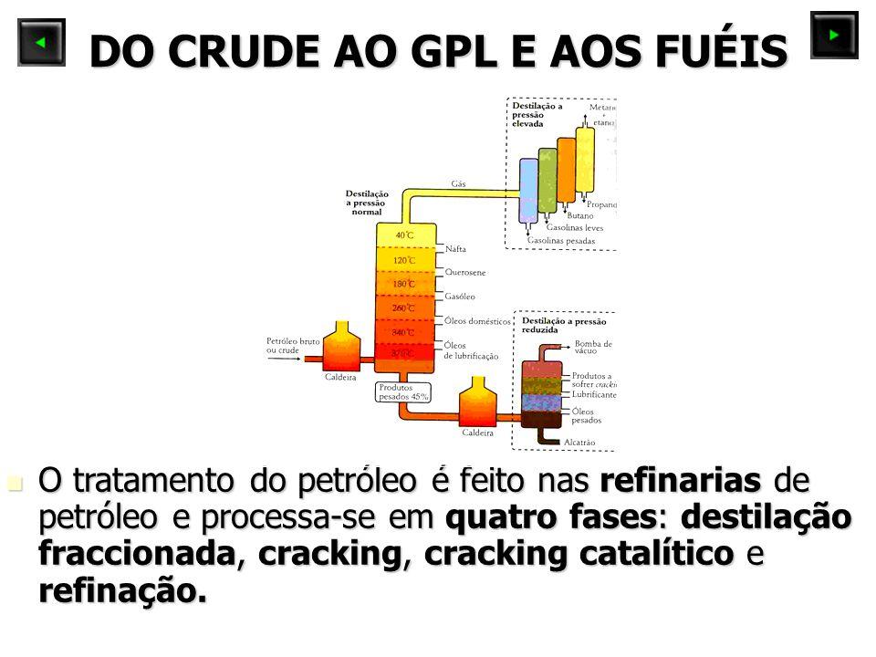 DO CRUDE AO GPL E AOS FUÉIS O tratamento do petróleo é feito nas refinarias de petróleo e processa-se em quatro fases: destilação fraccionada, cracking, cracking catalítico e refinação.