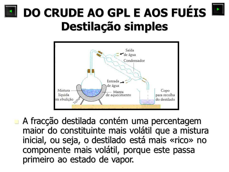 DO CRUDE AO GPL E AOS FUÉIS Destilação simples A fracção destilada contém uma percentagem maior do constituinte mais volátil que a mistura inicial, ou seja, o destilado está mais «rico» no componente mais volátil, porque este passa primeiro ao estado de vapor.