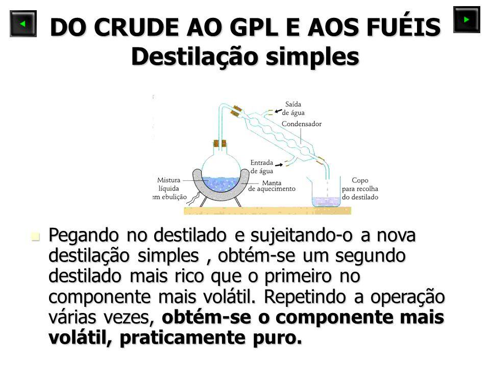 DO CRUDE AO GPL E AOS FUÉIS Destilação simples Pegando no destilado e sujeitando-o a nova destilação simples, obtém-se um segundo destilado mais rico que o primeiro no componente mais volátil.