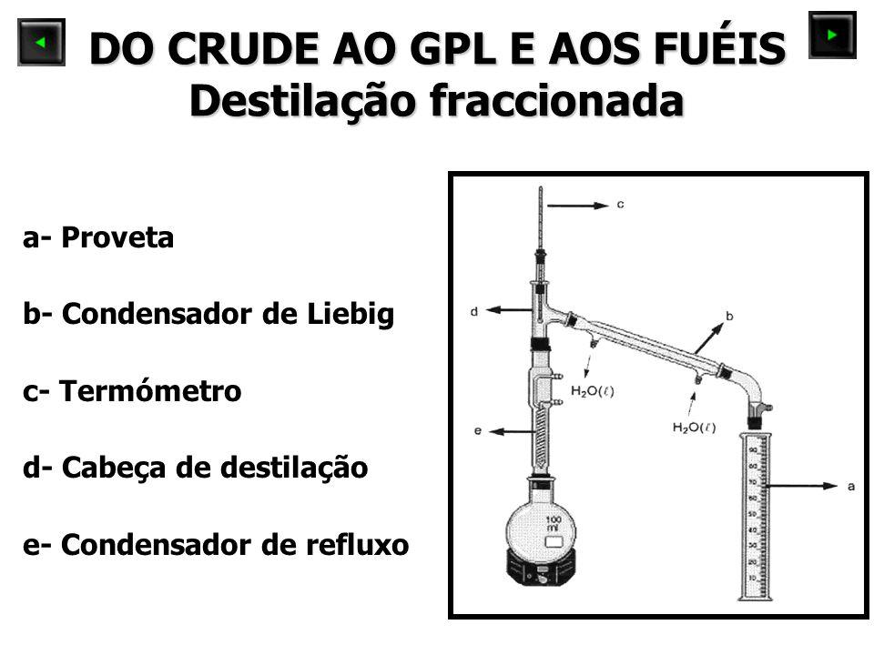 DO CRUDE AO GPL E AOS FUÉIS Destilação fraccionada a- Proveta b- Condensador de Liebig c- Termómetro d- Cabeça de destilação e- Condensador de refluxo