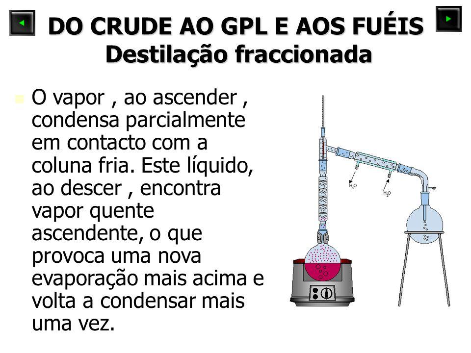 DO CRUDE AO GPL E AOS FUÉIS Destilação fraccionada O vapor, ao ascender, condensa parcialmente em contacto com a coluna fria. Este líquido, ao descer,