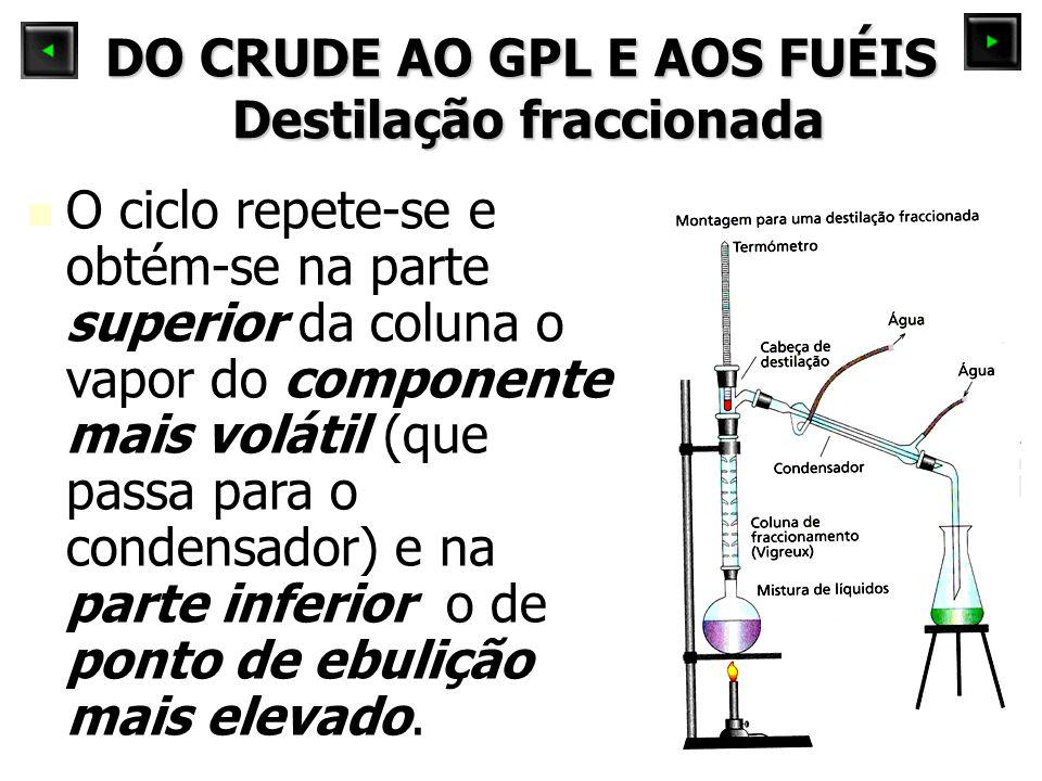 DO CRUDE AO GPL E AOS FUÉIS Destilação fraccionada O ciclo repete-se e obtém-se na parte superior da coluna o vapor do componente mais volátil (que passa para o condensador) e na parte inferior o de ponto de ebulição mais elevado.