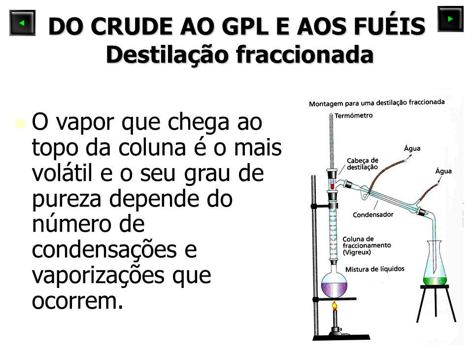 DO CRUDE AO GPL E AOS FUÉIS Destilação fraccionada O vapor que chega ao topo da coluna é o mais volátil e o seu grau de pureza depende do número de condensações e vaporizações que ocorrem.
